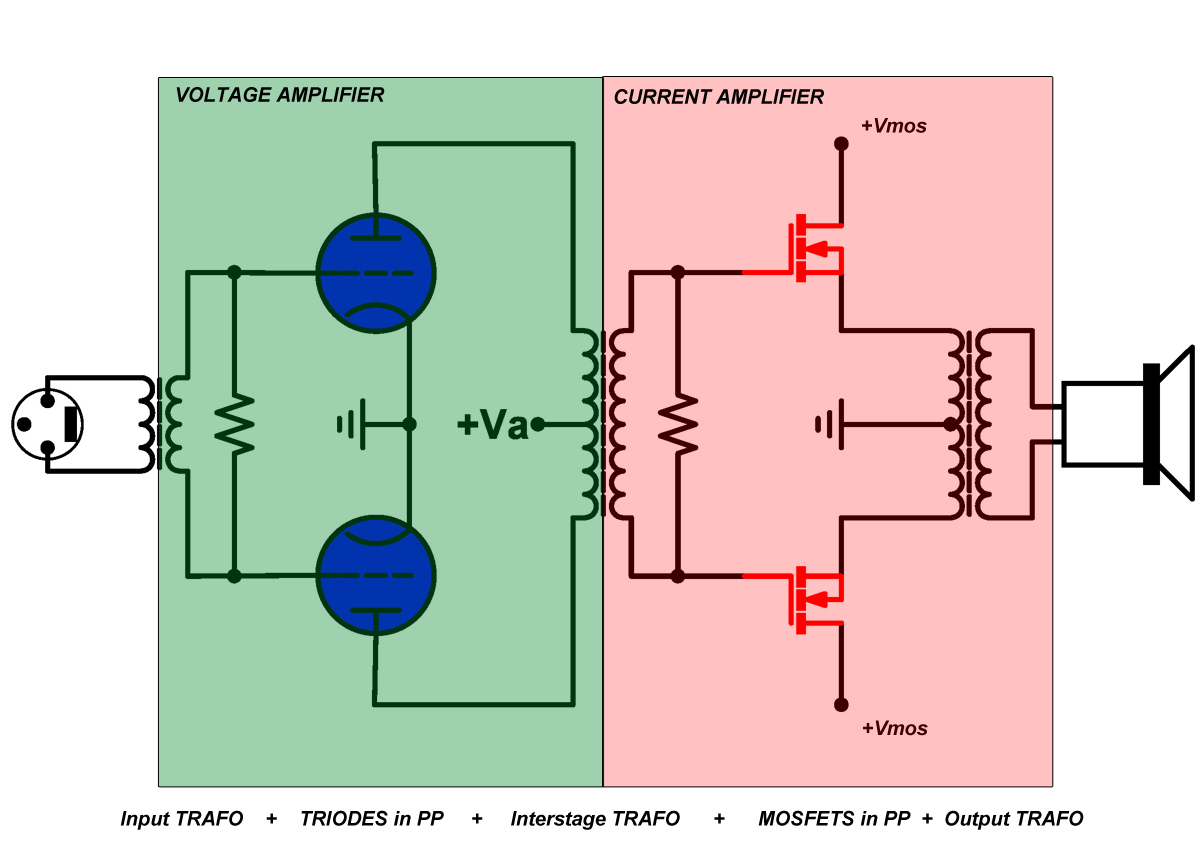 Friendsofaudio Produkte Canever Audio Lascala Poweramp Where Can You Find An Amplifier With A Single Input And What Voltage Fig4 Power Amp One Channel